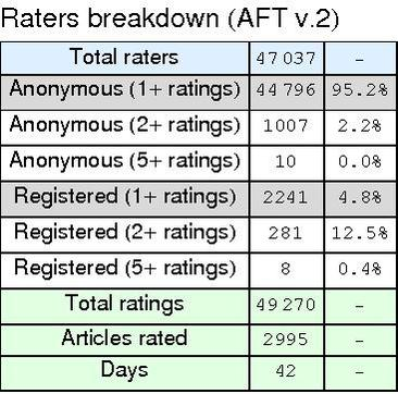 File:AAP rater breakdown v2a.pdf