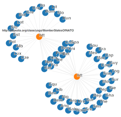 "SparqlCharts extension (""force directed graph"" format)"