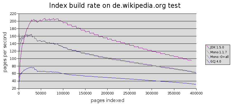 Lucene-build-rate-long.png