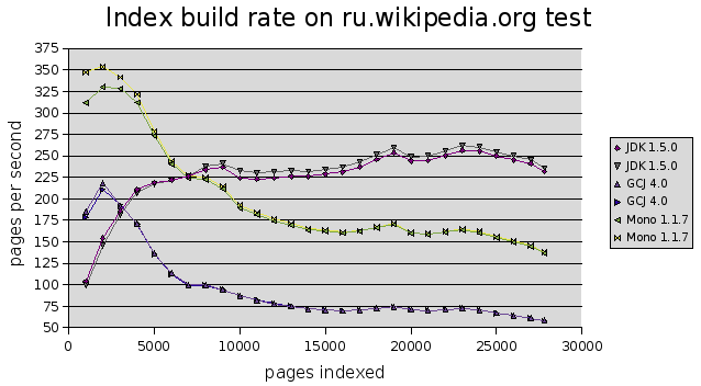 Lucene-build-rate.png