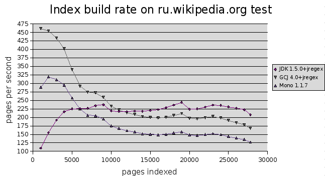 Lucene-build-rate-jregex.png