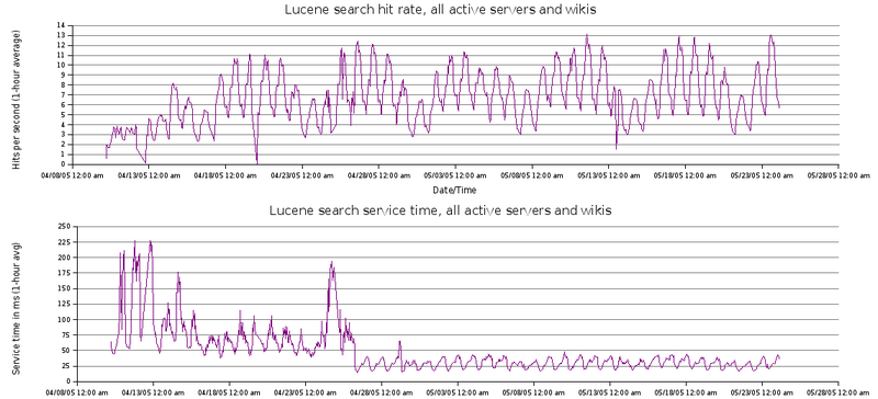 Lucene-rate-April-May-2005.png