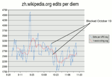 Zh Wikipedia edits around October 2005 zh block.png