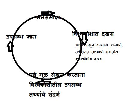 lekhan chakra