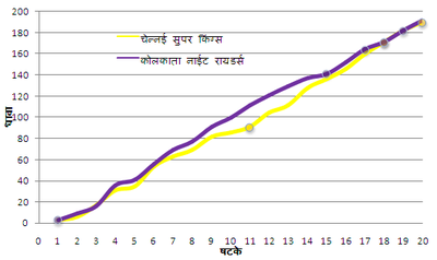 CSK KKR IPL 2012 Final 2.PNG