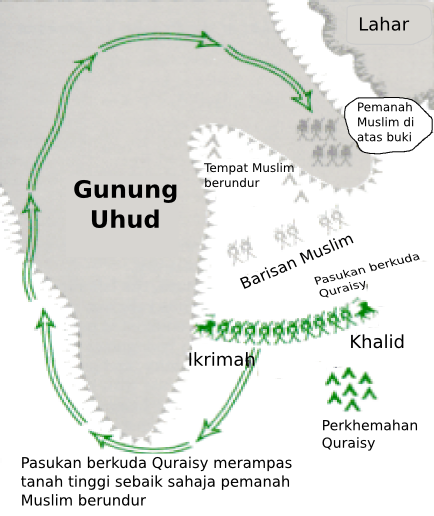 https://upload.wikimedia.org/wikipedia/ms/3/37/Perang_uhud.png