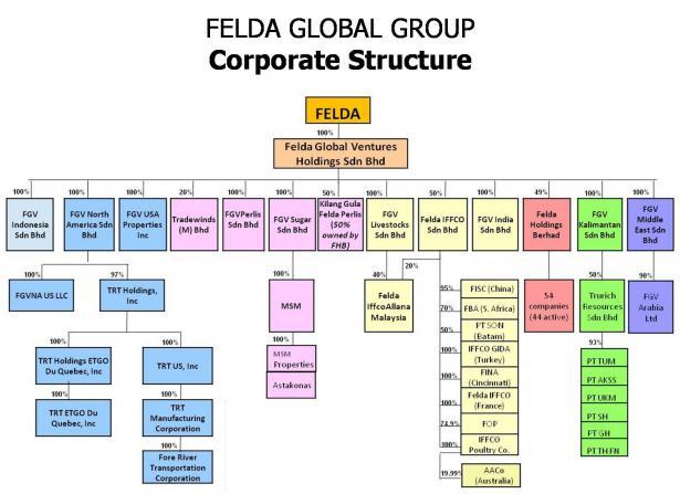 Malayan Sugar Manufacturing Co Bhd Wikipedia Bahasa Melayu