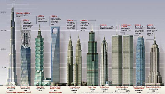 Menara Berkembar Petronas Wikiwand