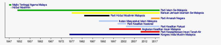 Senarai Pertubuhan Islam Di Malaysia Wikipedia Bahasa Melayu Ensiklopedia Bebas