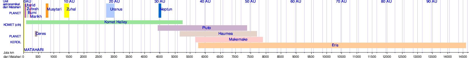 Sistem suria wikipedia bahasa melayu ensiklopedia bebas jarak dari badan terpilih sistem suria dari tengah tengah matahari sisian kiri dan kanan dari setiap bar sejajar kepada perihelion dan aphelion dari badan ccuart Gallery