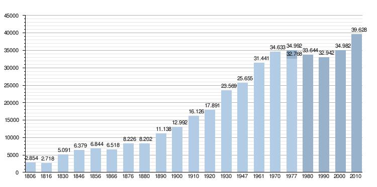 aantal inwoners japan