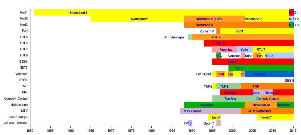 Geschiedenis van de nederlandse televisie wikipedia for Van de tv