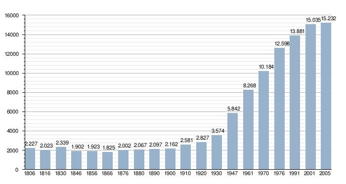 Zolder plaats wikipedia - Zolder ontwikkeling ...