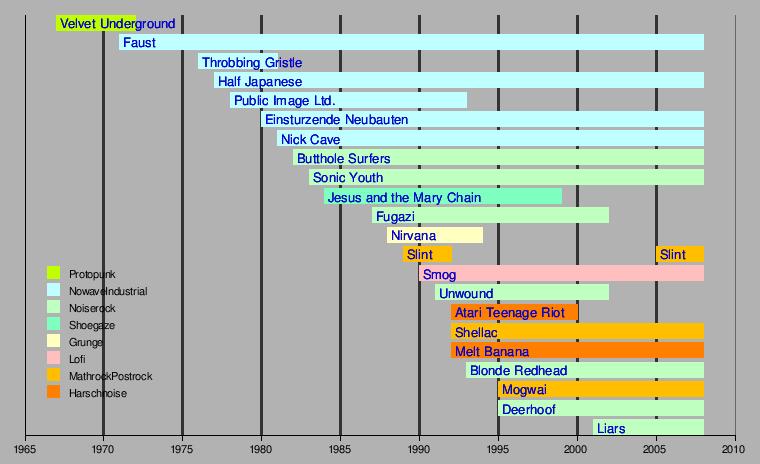 Indierock – Wikipedia