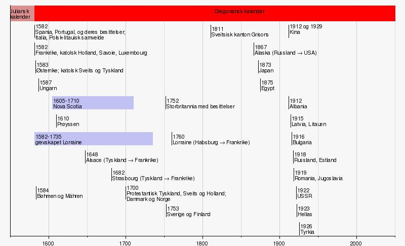 Den gregorianske kalenderen – Wikipedia