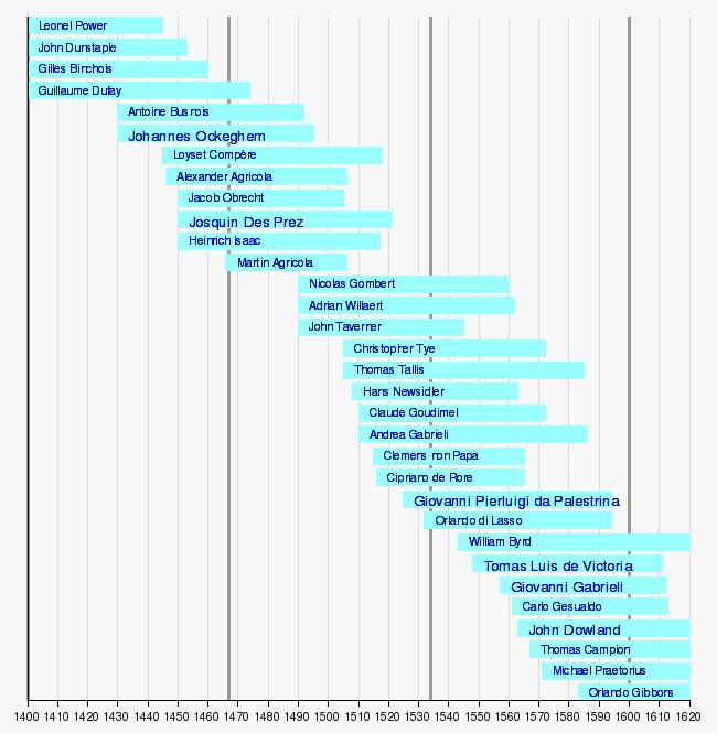 Musikk_i_renessansen on Excel Timeline