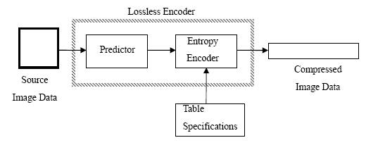 Lossless jpeg wikipedia mapilang pepasimpling block diagram para king sistemang lossless ccuart Images