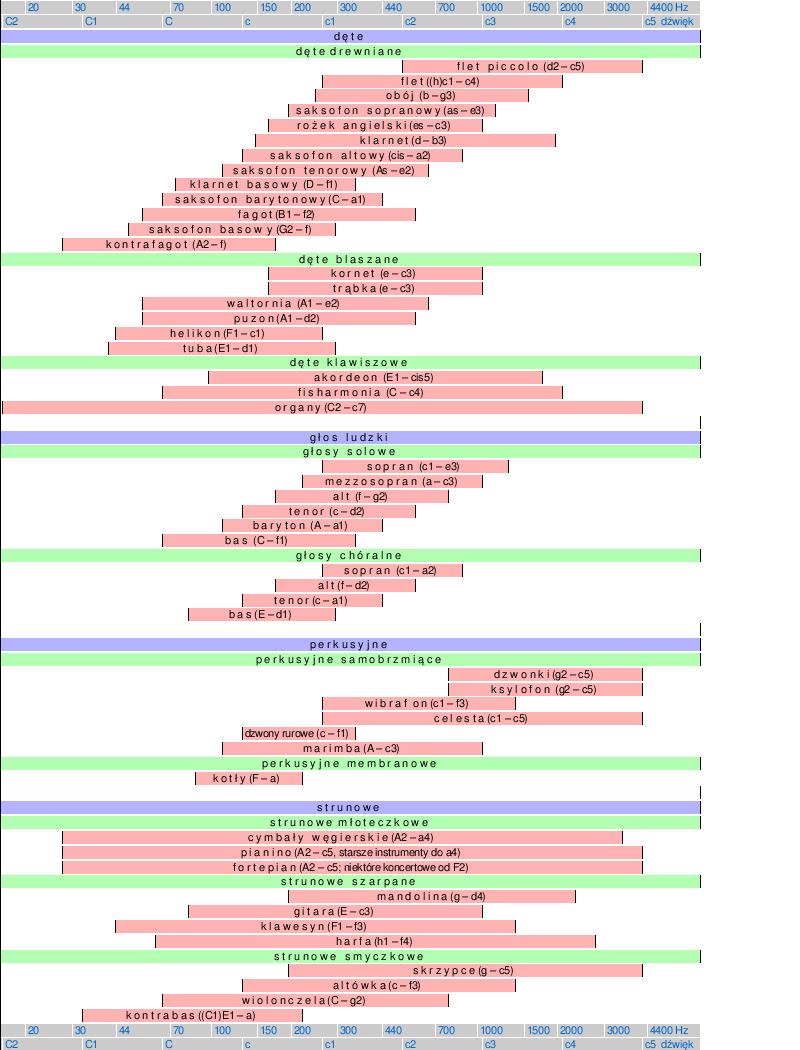Modne ubrania Skale instrumentów muzycznych – Wikipedia, wolna encyklopedia HP67