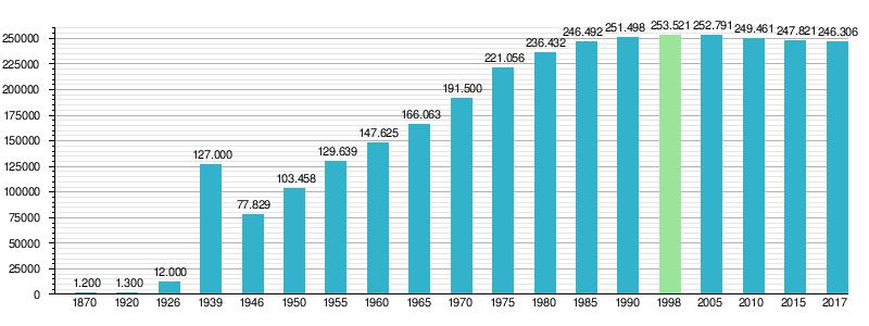 b119cdbc5 Największą populację Gdynia odnotowała w 1998 – 253 521 mieszkańców.