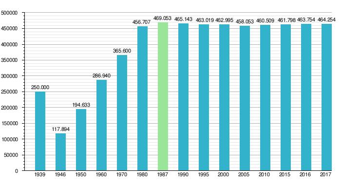 0fb0ea3adce50 Liczba ludności Gdańska na przestrzeni lat.