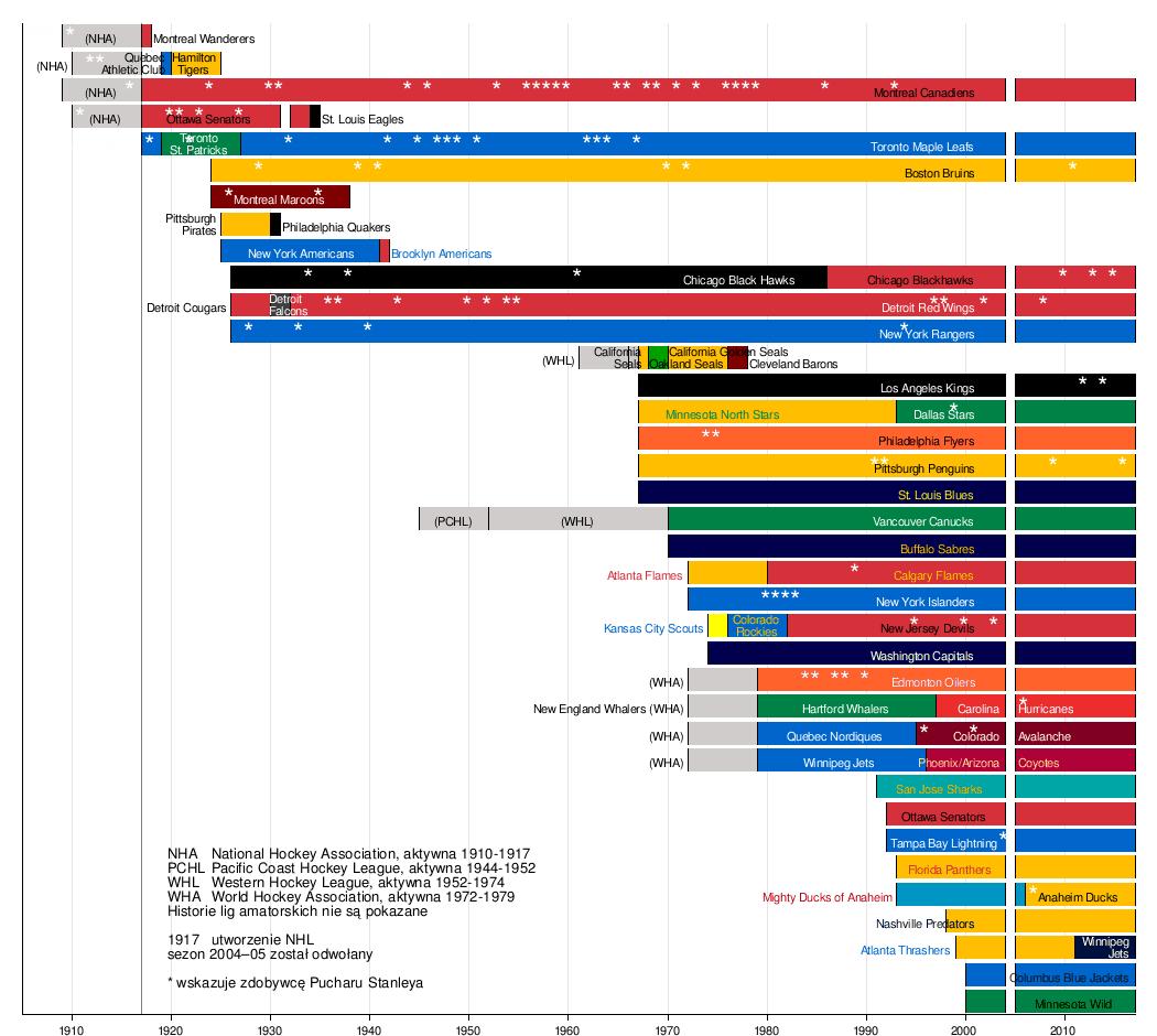 historia nhl � wikipedia wolna encyklopedia