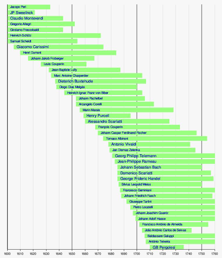 Predefinição:Linha do tempo de compositores barrocos – Wikipédia ...