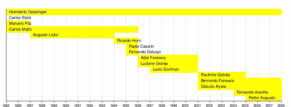 Engenheiros Do Hawaii Wikipédia A Enciclopédia Livre