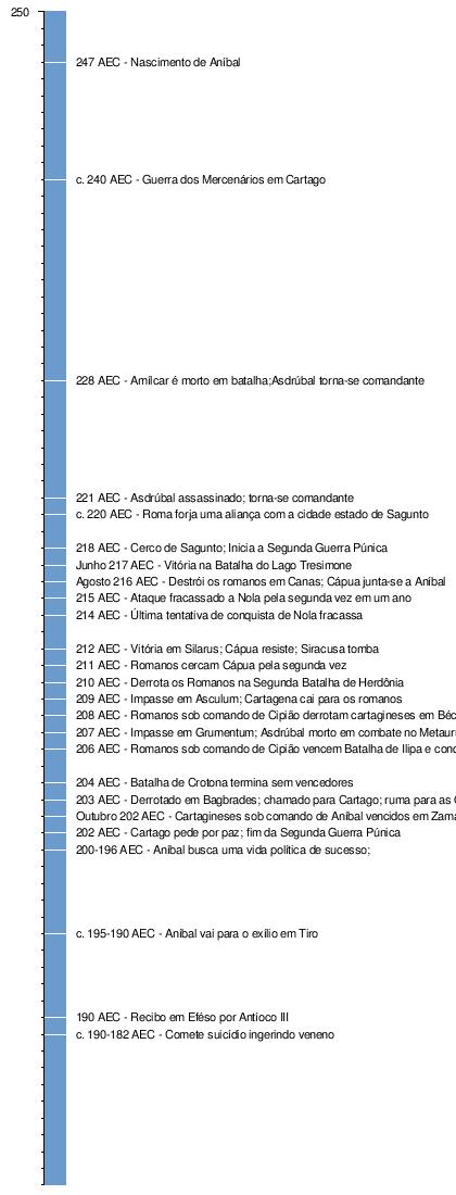Aníbal – Wikipédia, a enciclopédia livre