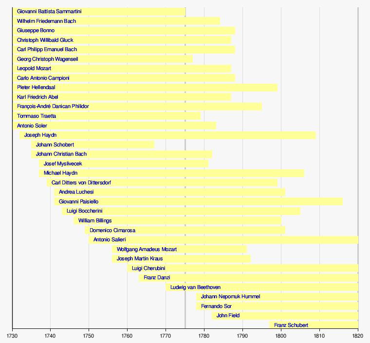 Predefinição:Linha do tempo de compositores Clássicos – Wikipédia ...