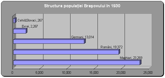 Fişier:StructuraPopulaţieiBraşovului1930.PNG