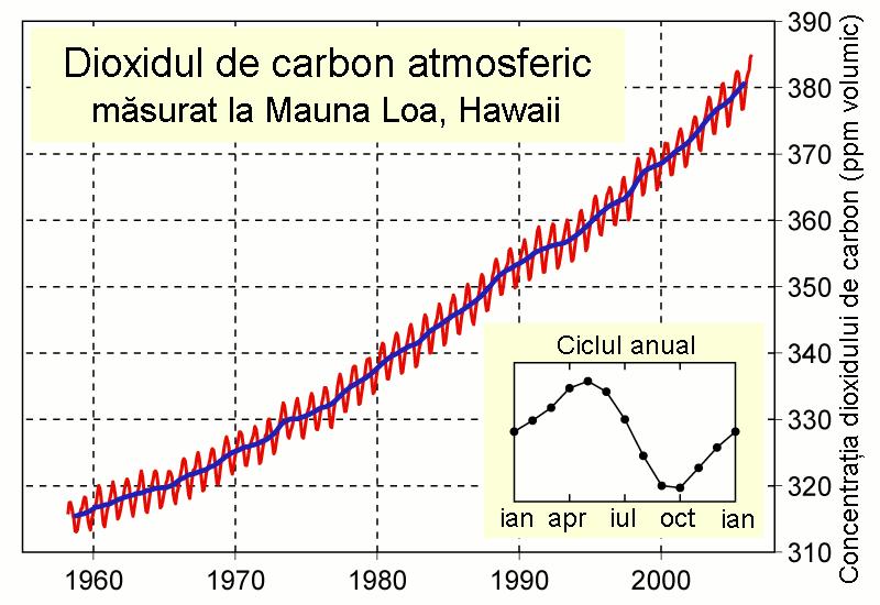 Mauna_Loa_Carbon_Dioxide_ro.png