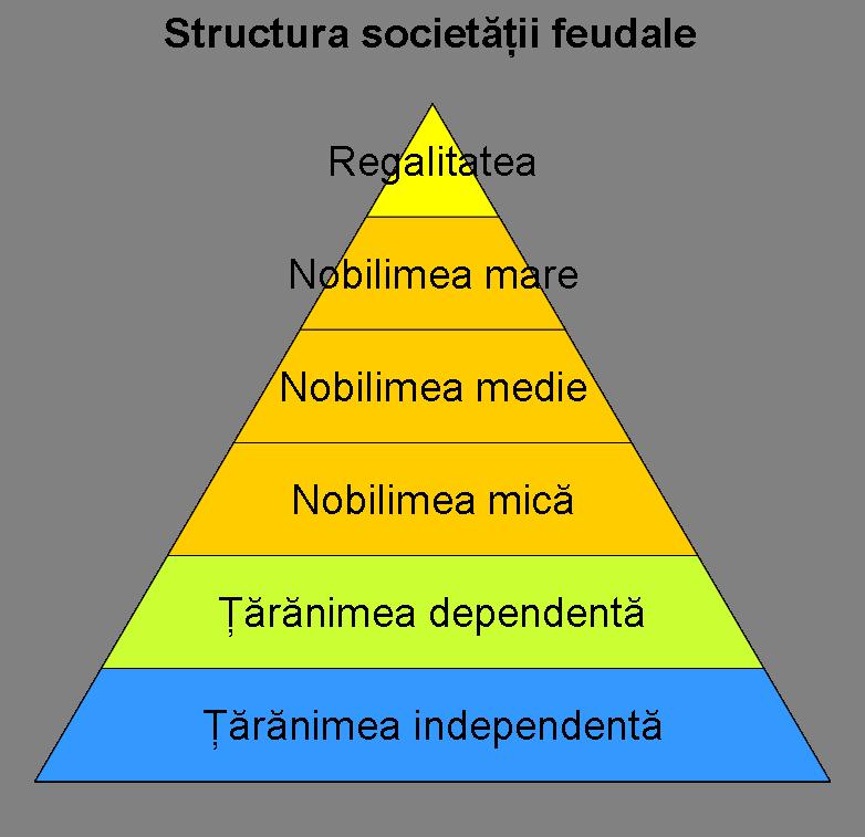 Structura sociala