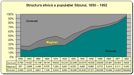 StructuraEtnicăSibiu1850 1992.PNG