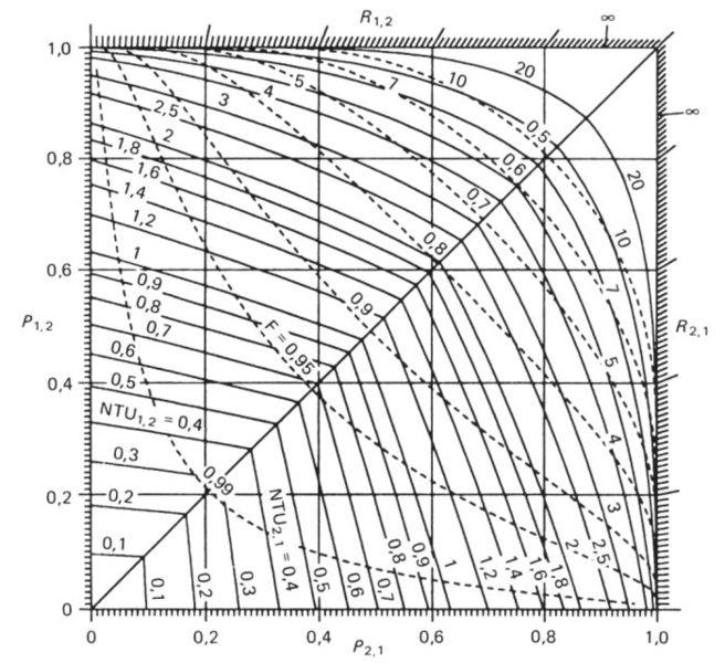 fi u0219ier pure cross-flow ntu diagram jpg