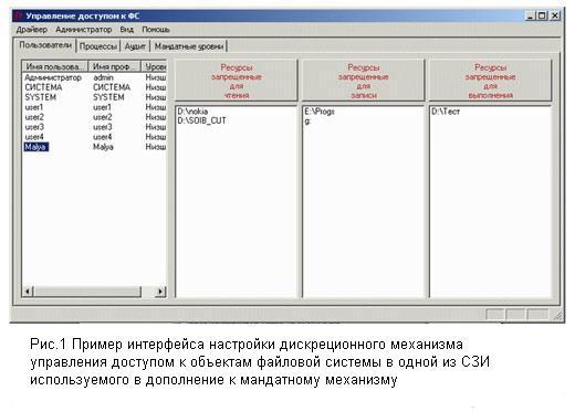 Избирательное управление доступом — Википедия