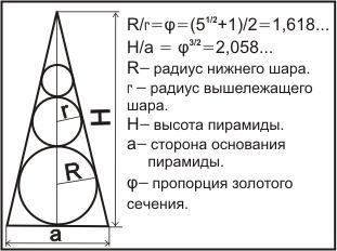 как построить пирамиду золотого сечения на участке полу, как правило