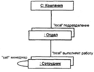 С�е�ео�ип uml � Википедия
