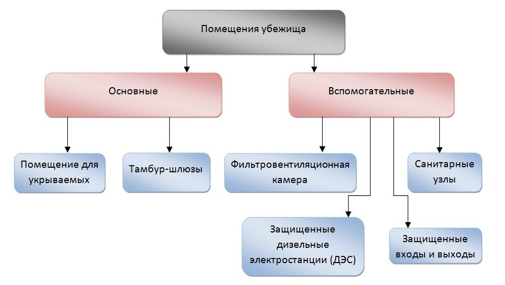 Планировка и состав