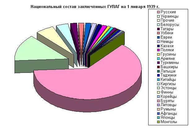 Файл:НациональныйСоставГУЛАГ1939.png