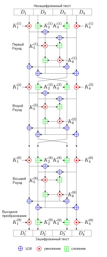 Схема шифрования IDEA