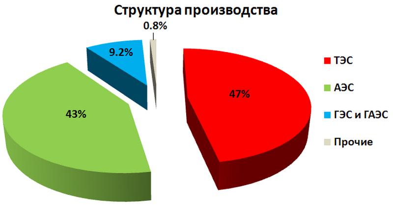 электроэнергетики Украины