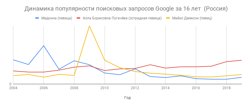 498aaaf77eccc После скандала 2006 года певице Мадонне не удалось сохранить свой прежний  уровень востребованности в России относительно более опытной (разница в  возрасте ...