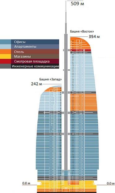 Файл:Схема Комплекса Федерация.png — Википедия: http://ru.wikipedia.org/wiki/Файл:Схема_Комплекса_Федерация.png
