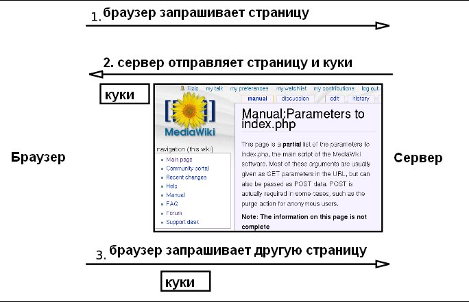 Файл:HTTP cookie exchange.PNG