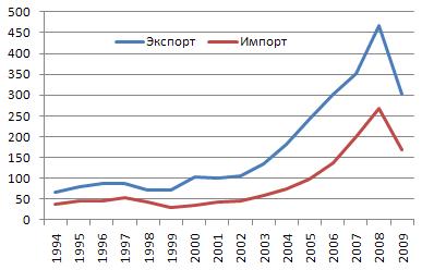 Динамика объёмов экспорта и импорта России