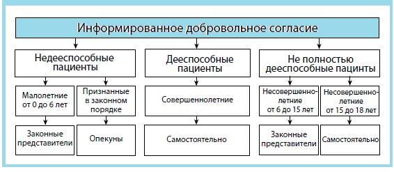 Таблица информированное добровольное согласие.jpg