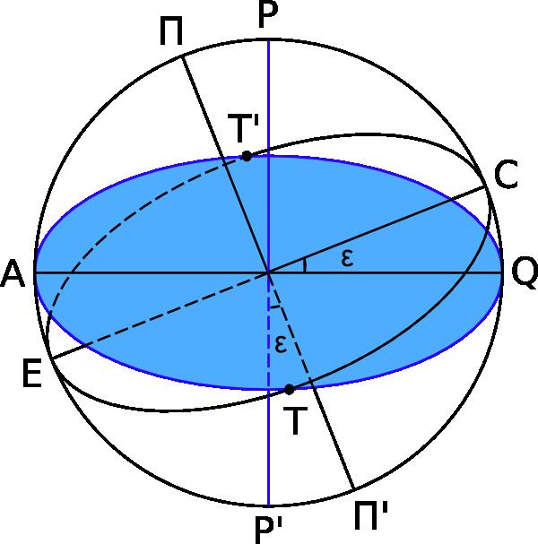T,T' — точки равноденствия