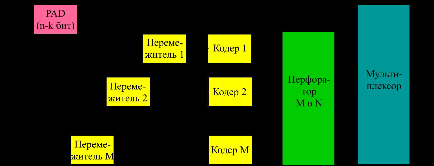Блок схема по коду ассемблер
