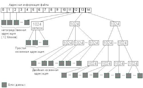 Система адресации