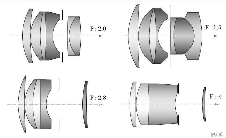 Sonnar оптическая схема